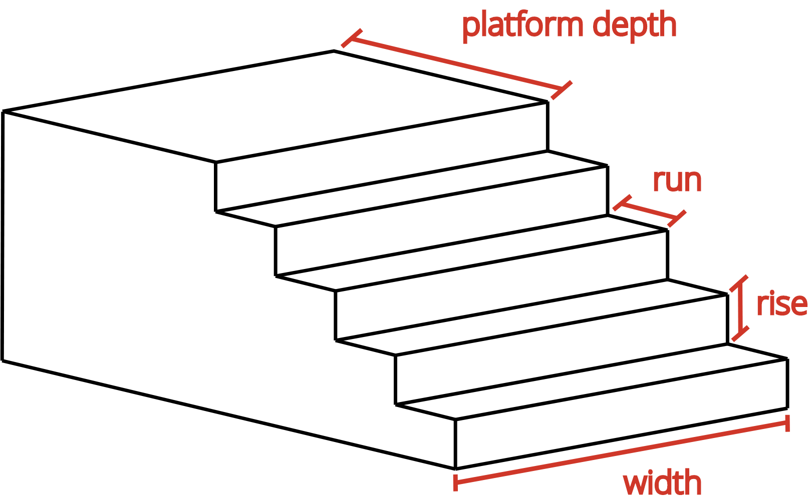 drawing showing concrete steps rise, run, platform depth, and width