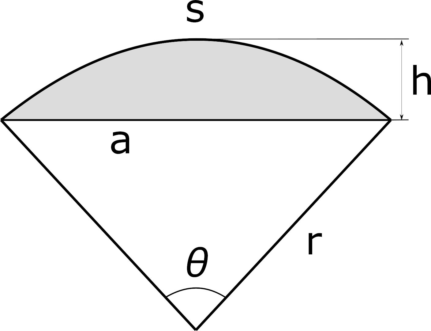 diagram of a circular segment showing the radius, central angle, chord length, height, and arc length