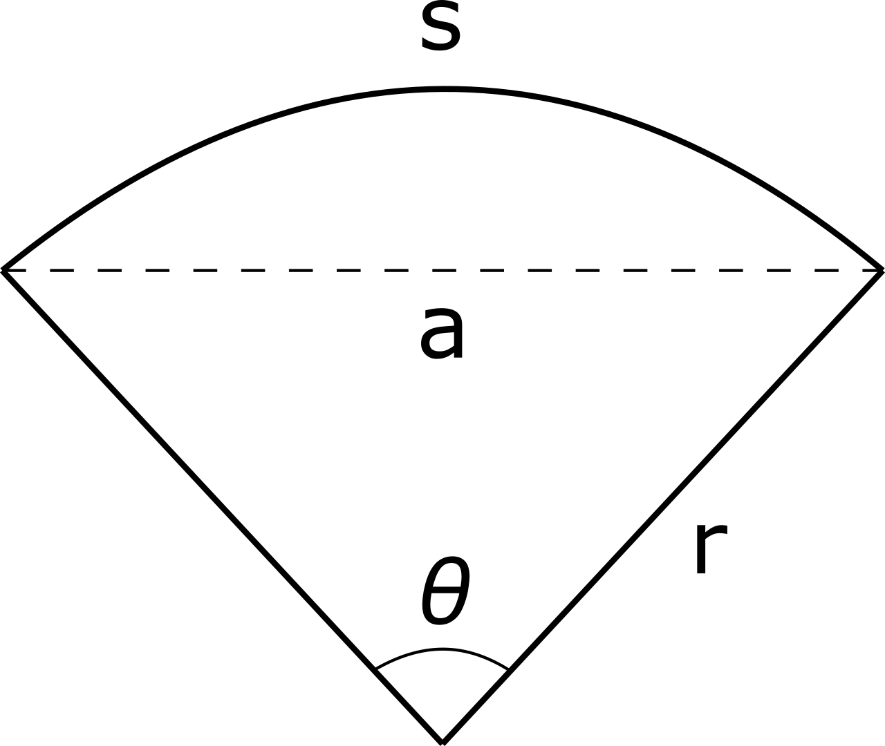 diagram of a sector showing the radius, central angle, chord length, and arc length
