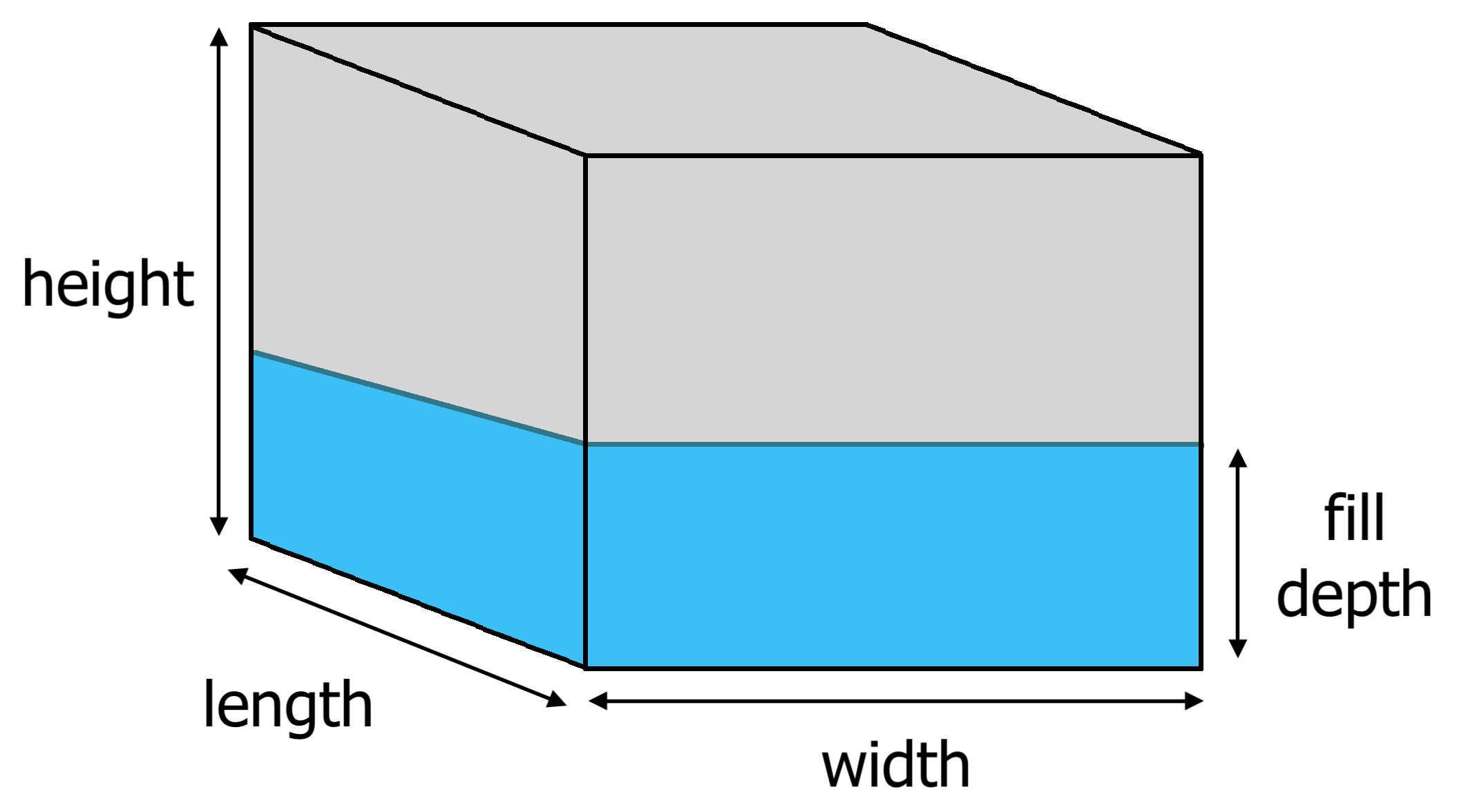 rectangular tank diagram showing length, width, height, and fill depth dimensions