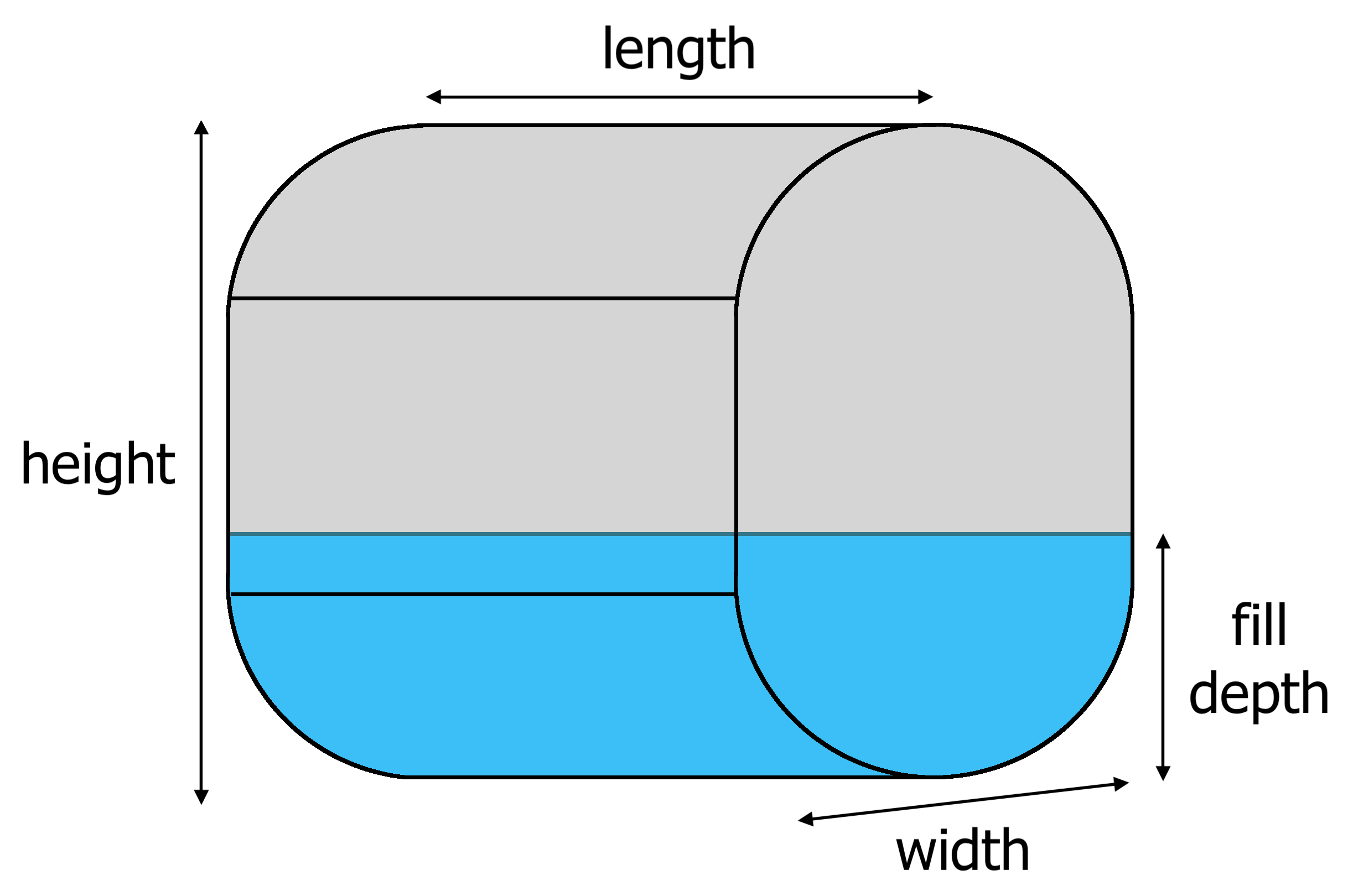 vertical oval tank diagram showing length, width, height, and fill depth dimensions