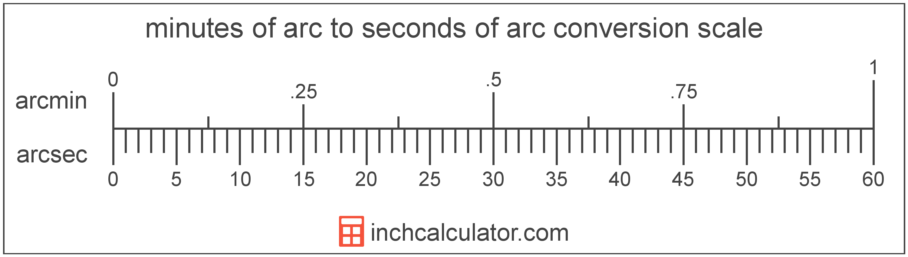 conversion scale showing minutes of arc and equivalent seconds of arc angle values