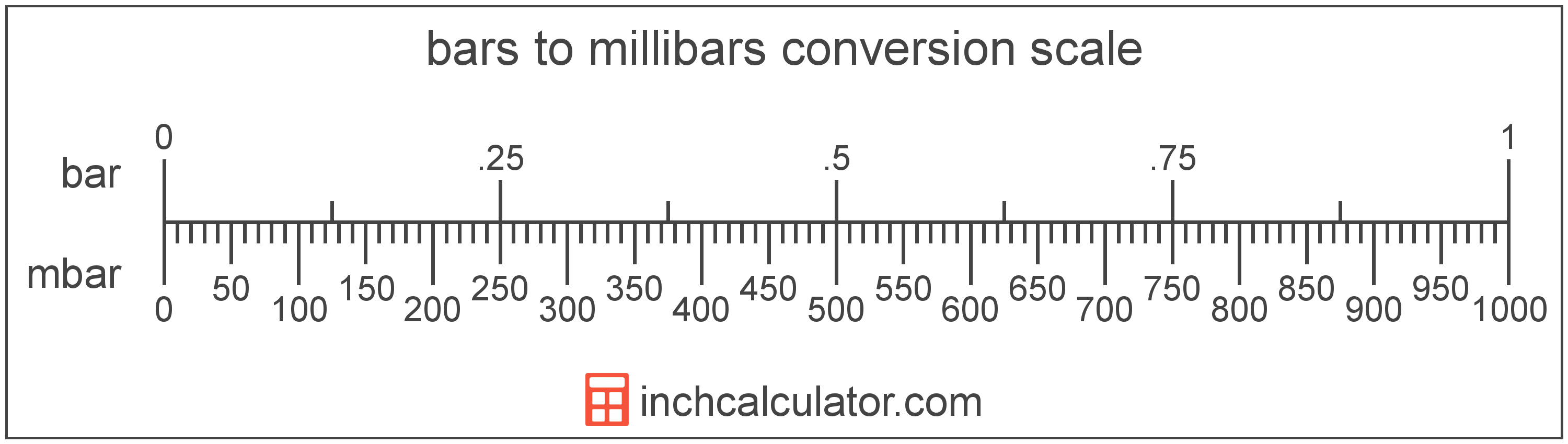 conversion scale showing millibars and equivalent bars pressure values