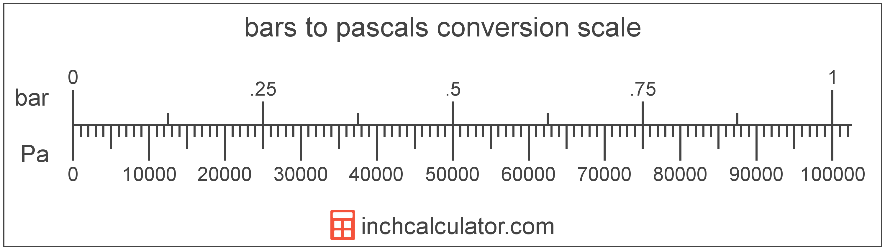 conversion scale showing bars and equivalent pascals pressure values