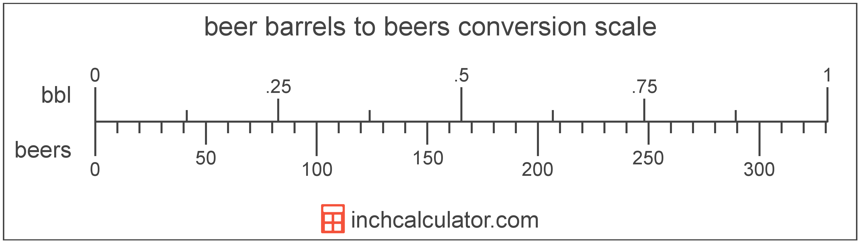 conversion scale showing beer barrels and equivalent beers beer volume values