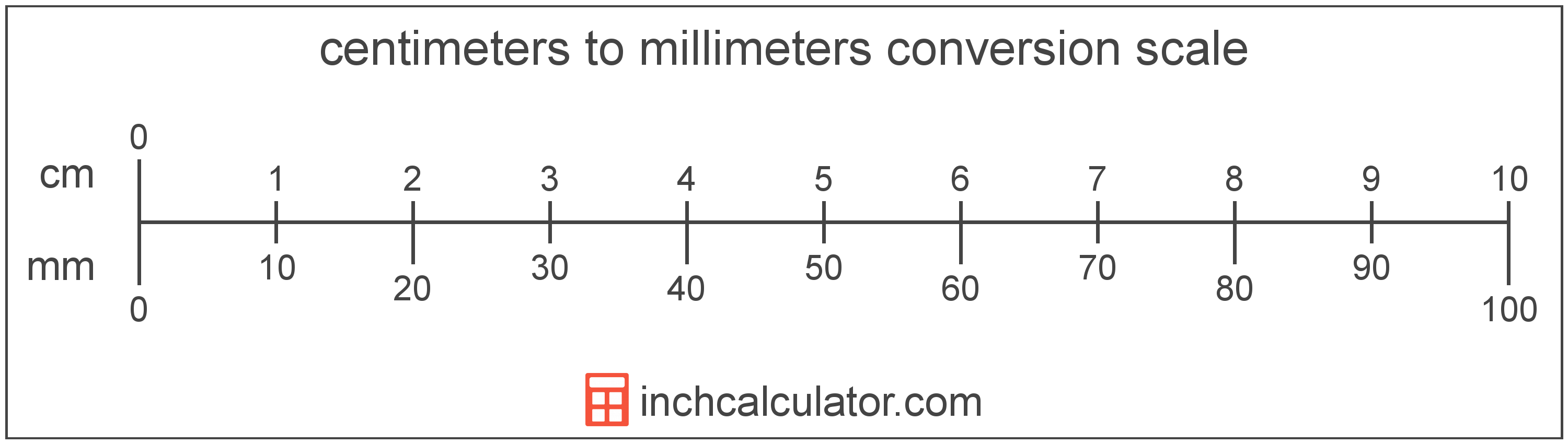 Centimeters To Millimeters Conversion Cm To Mm