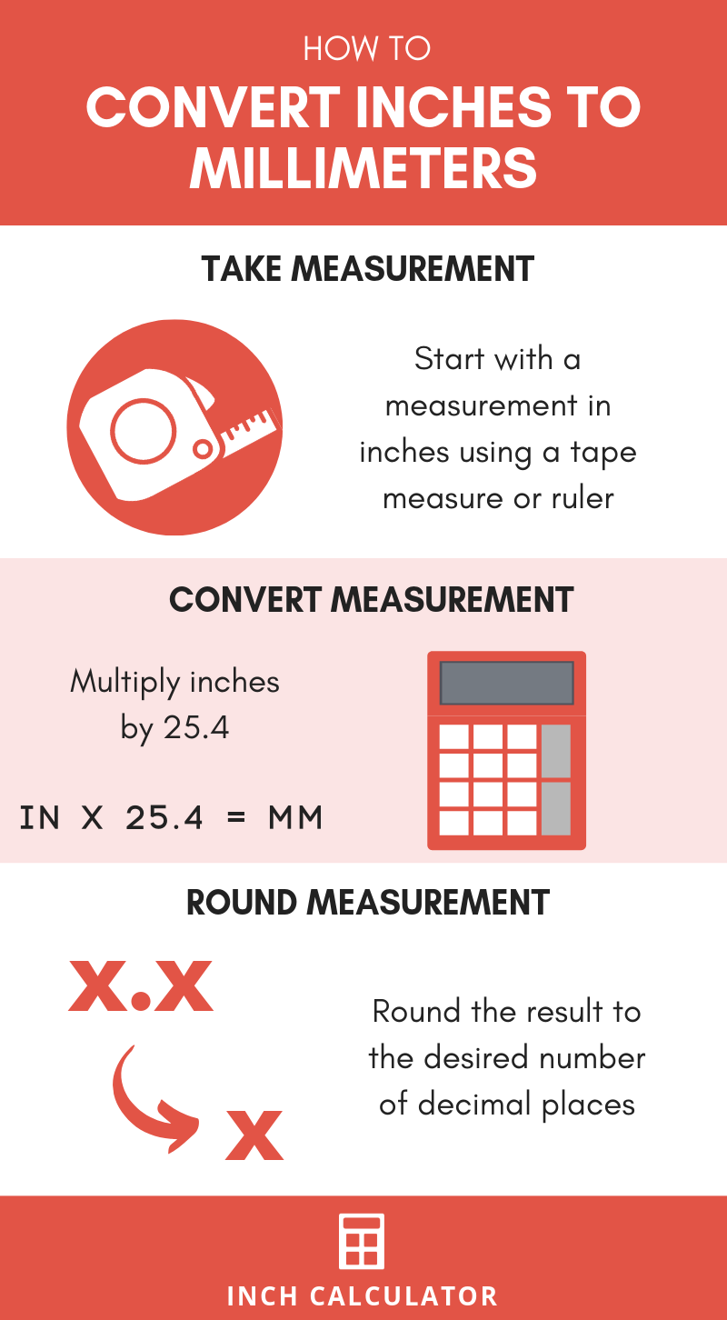 infographic showing how to convert inches to millimeters