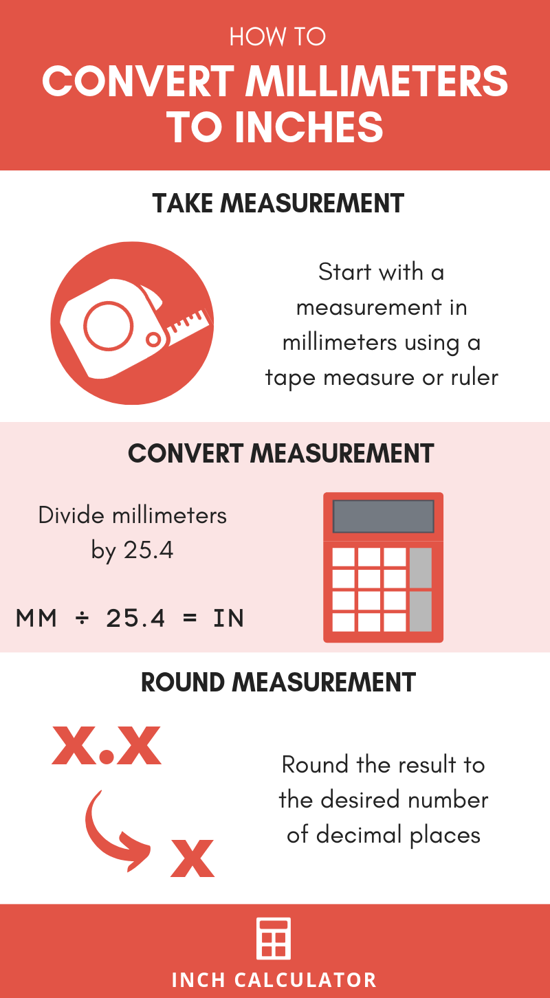 infographic showing how to convert millimeters to inches