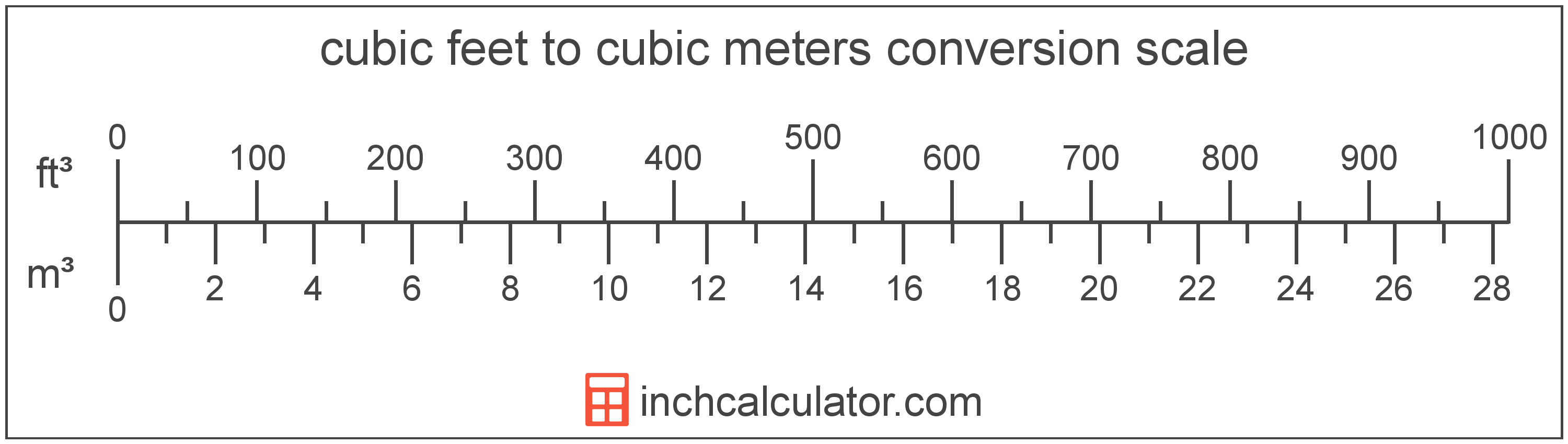 conversion scale showing cubic meters and equivalent cubic feet volume values