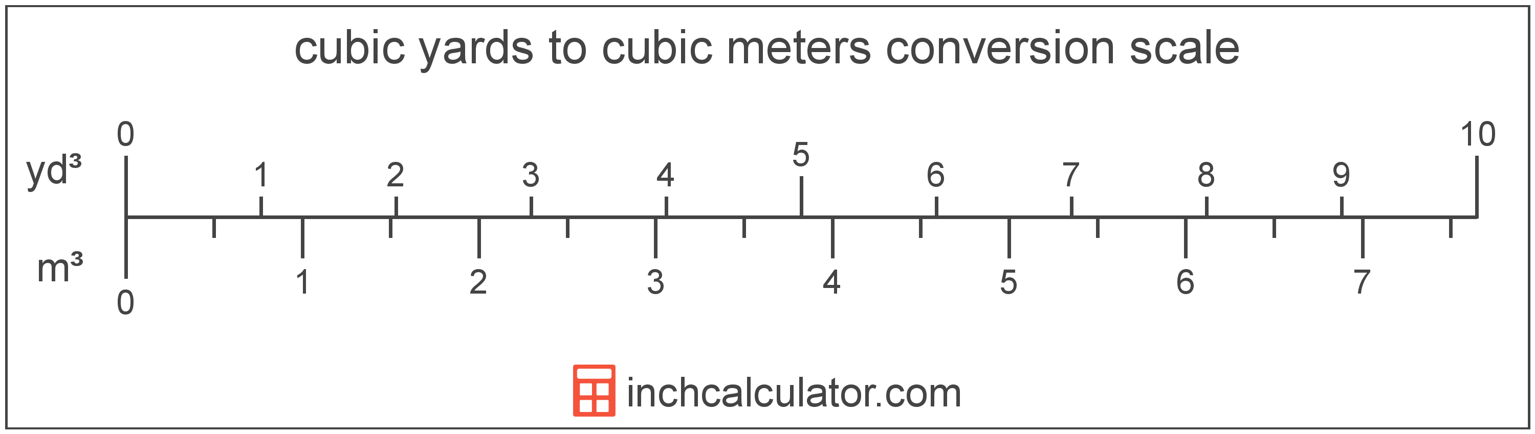 conversion scale showing cubic meters and equivalent cubic yards volume values