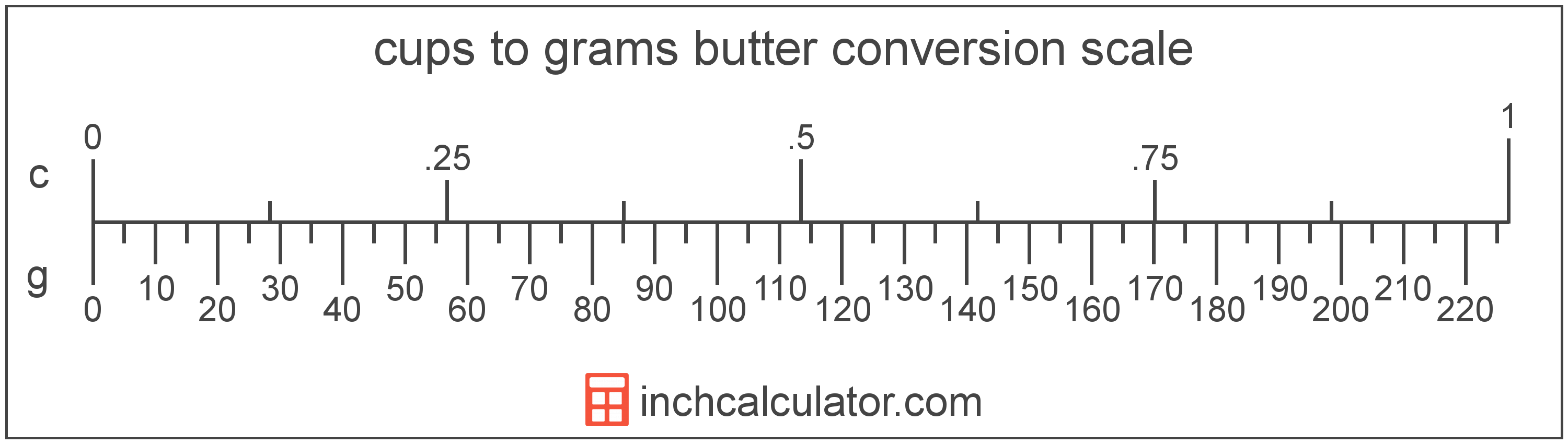 conversion scale showing cups and equivalent grams butter values