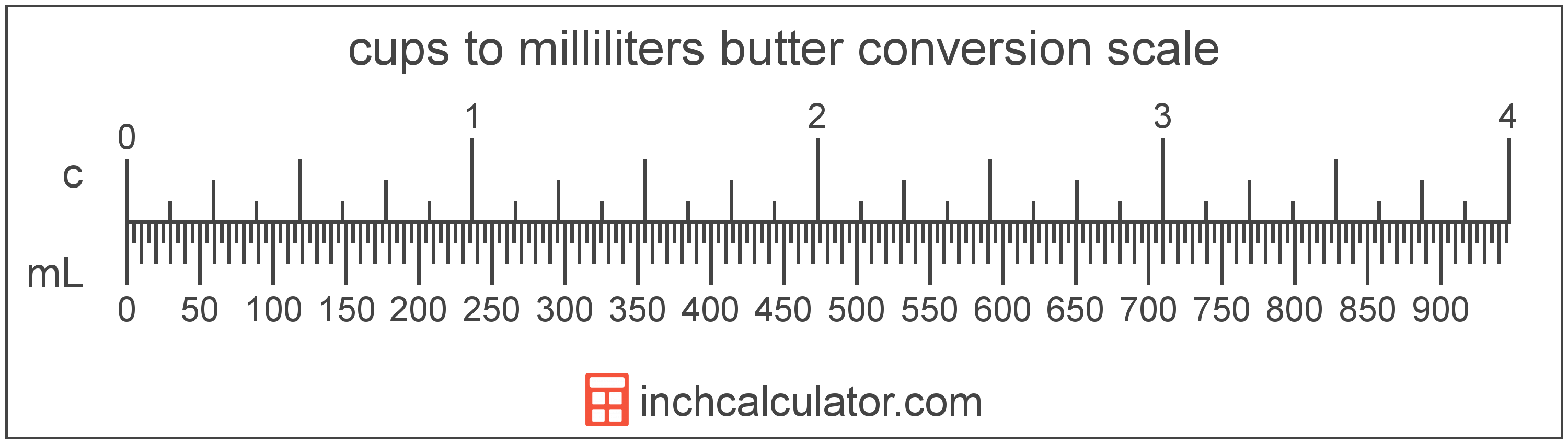 conversion scale showing cups and equivalent milliliters butter values