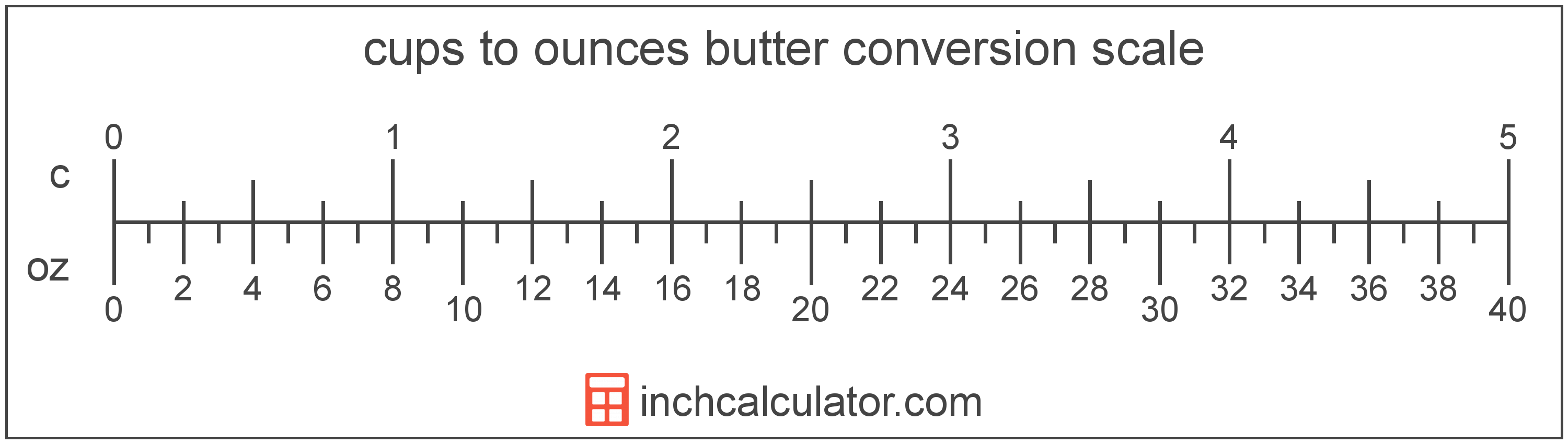 conversion scale showing ounces and equivalent cups butter values
