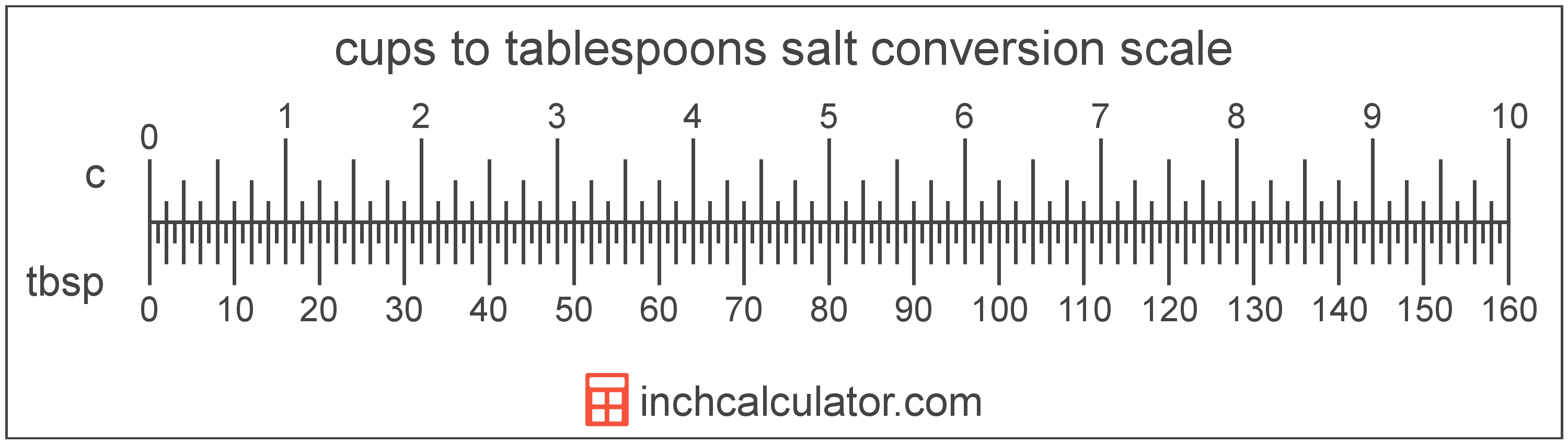conversion scale showing tablespoons and equivalent cups salt volume values