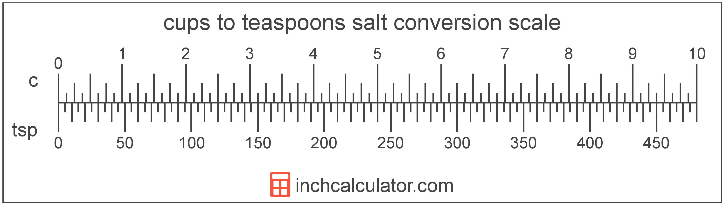 conversion scale showing cups and equivalent teaspoons salt volume values