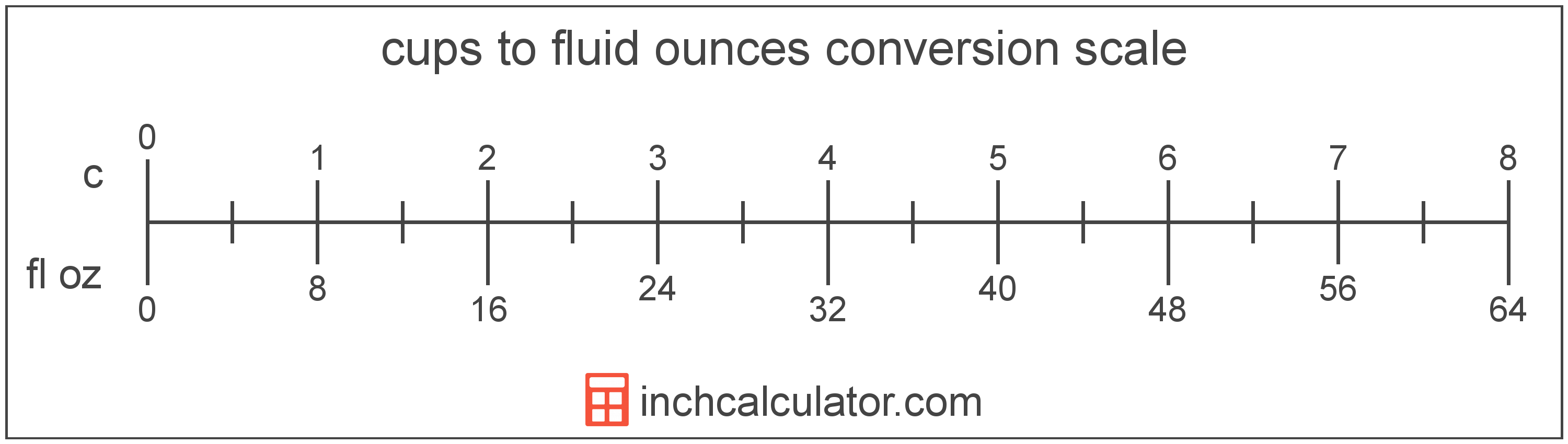 conversion scale showing cups and equivalent fluid ounces volume values