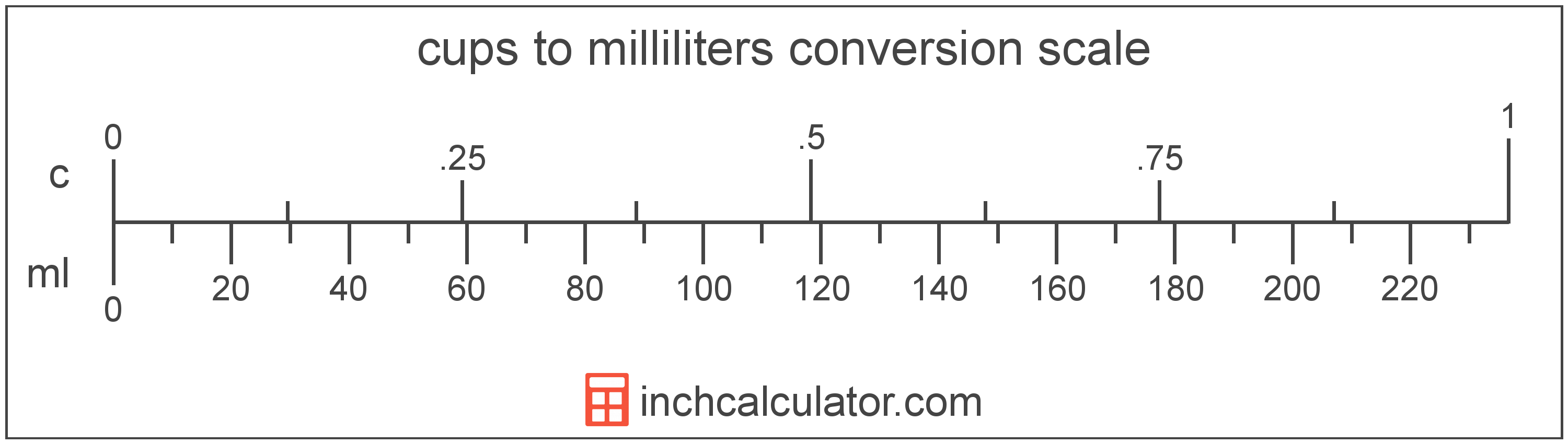 conversion scale showing milliliters and equivalent cups volume values