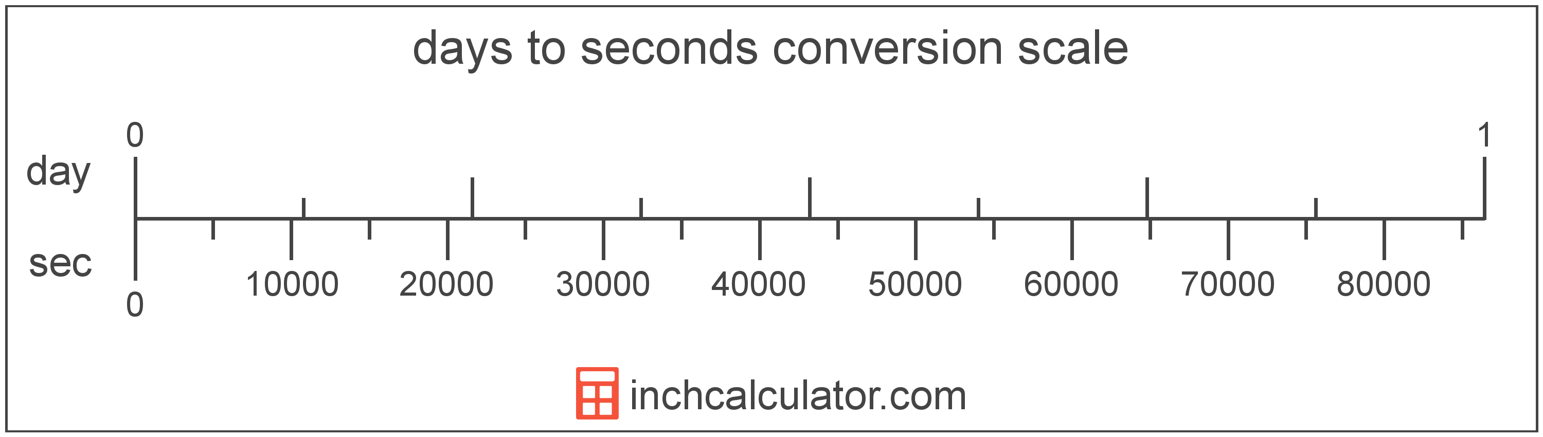 conversion scale showing days and equivalent seconds time values