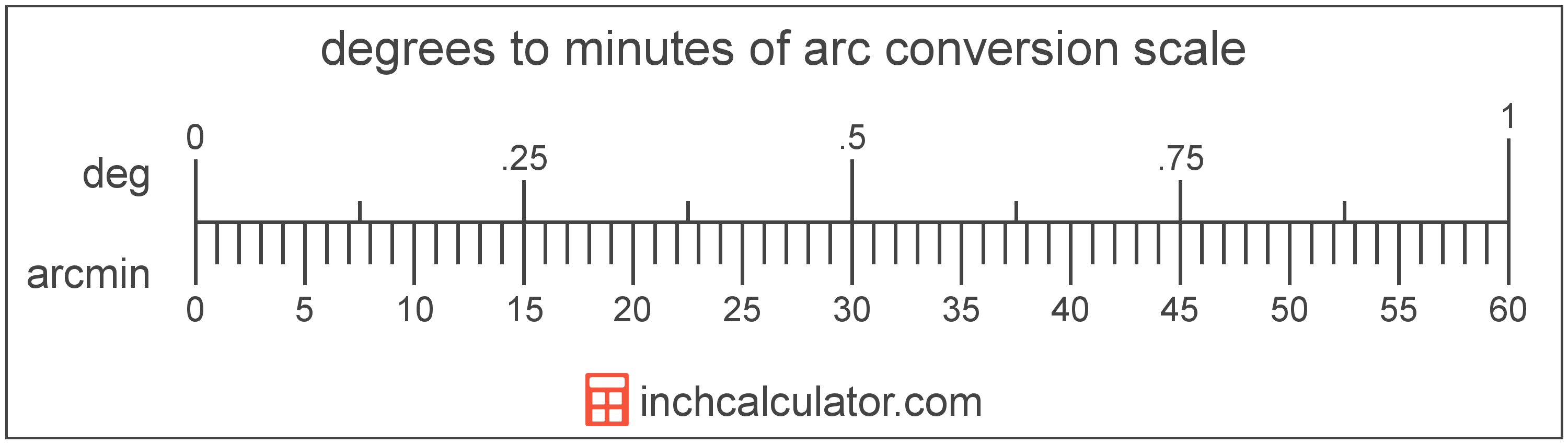 conversion scale showing degrees and equivalent minutes of arc angle values