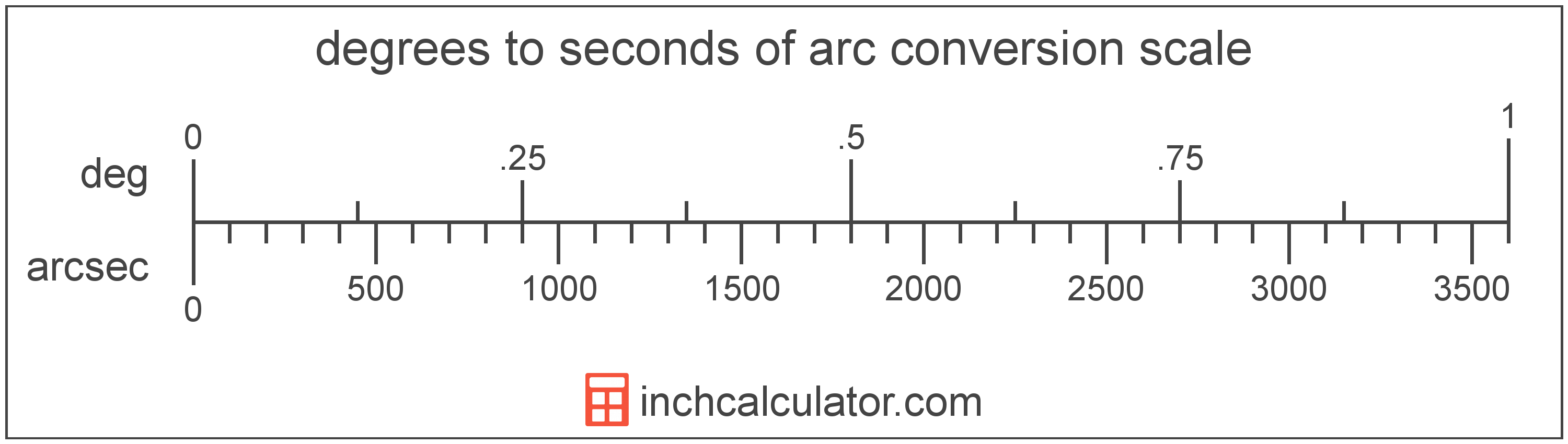 conversion scale showing degrees and equivalent seconds of arc angle values