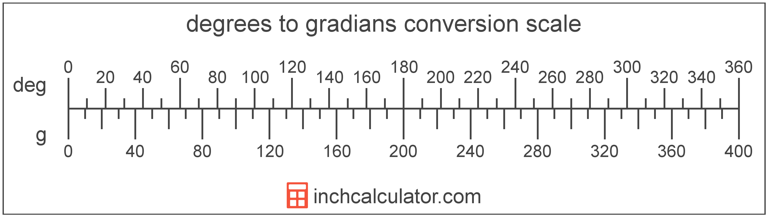 conversion scale showing gradians and equivalent degrees angle values