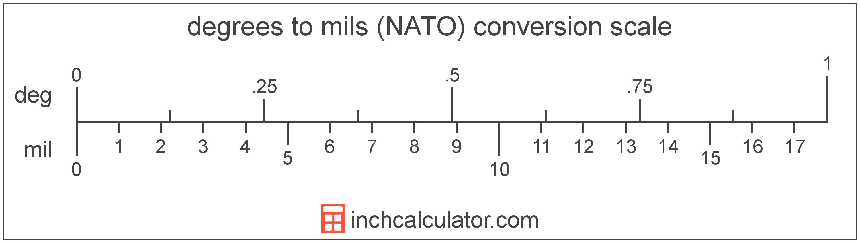 conversion scale showing degrees and equivalent mils (NATO) angle values