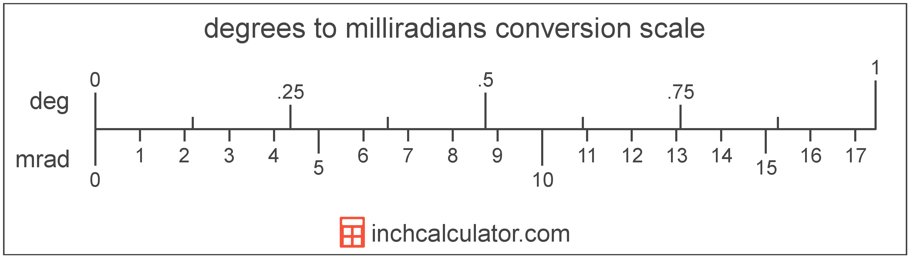 conversion scale showing milliradians and equivalent degrees angle values