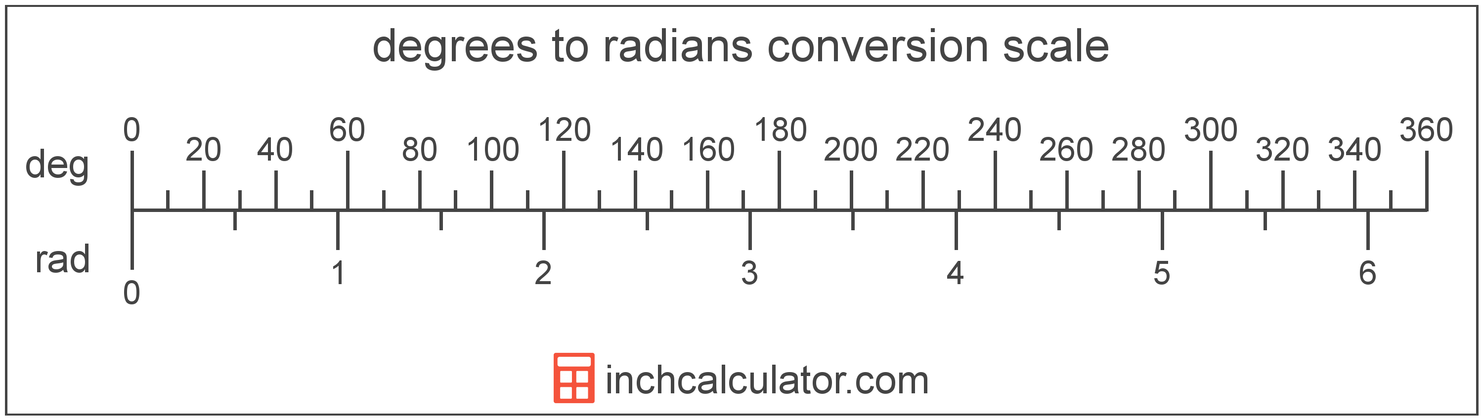 conversion scale showing radians and equivalent degrees angle values