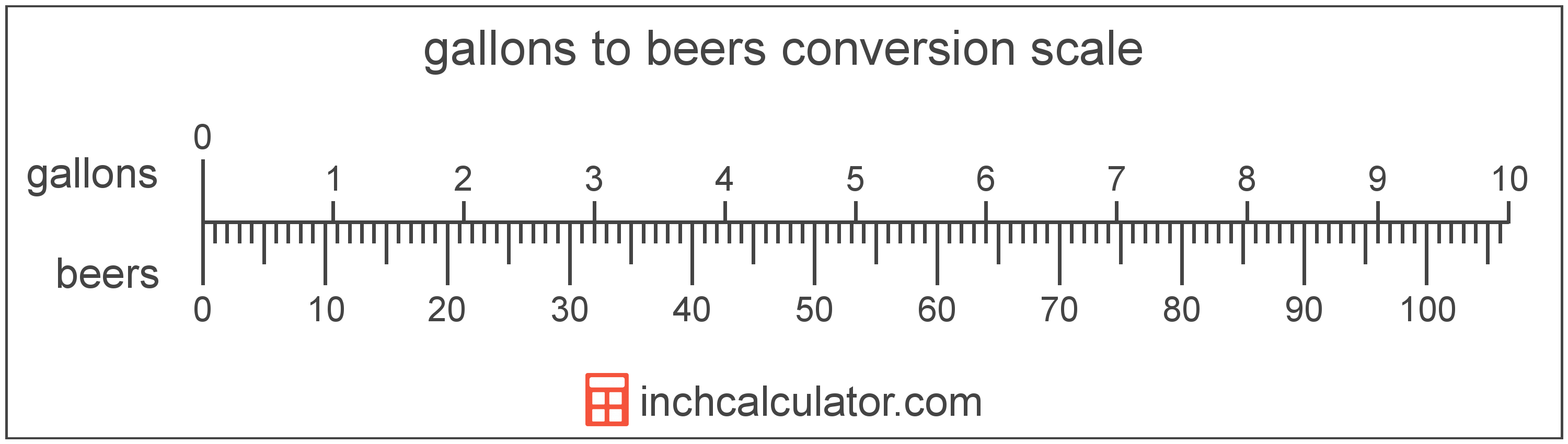 conversion scale showing gallons and equivalent beers beer volume values