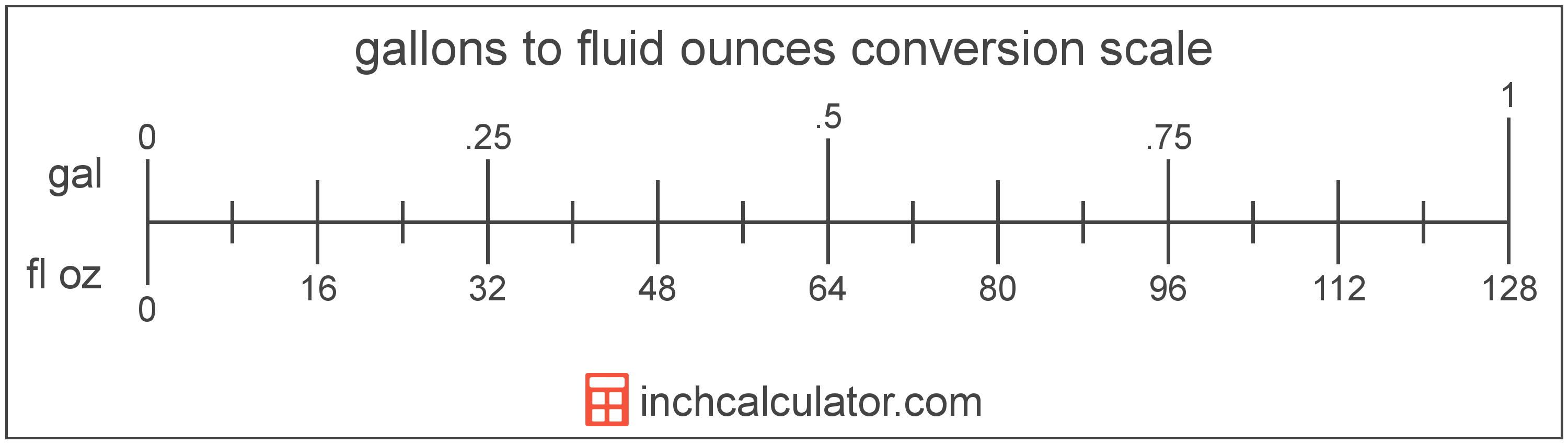 conversion scale showing fluid ounces and equivalent gallons volume values