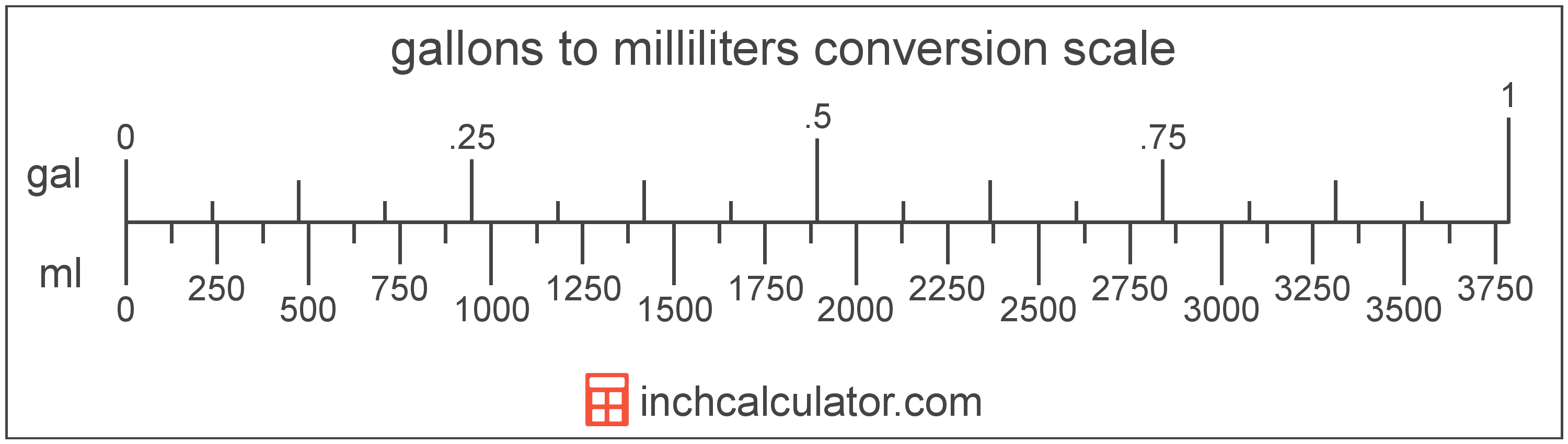 conversion scale showing gallons and equivalent milliliters volume values