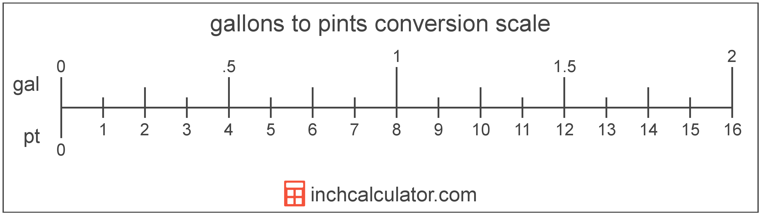 conversion scale showing pints and equivalent gallons volume values
