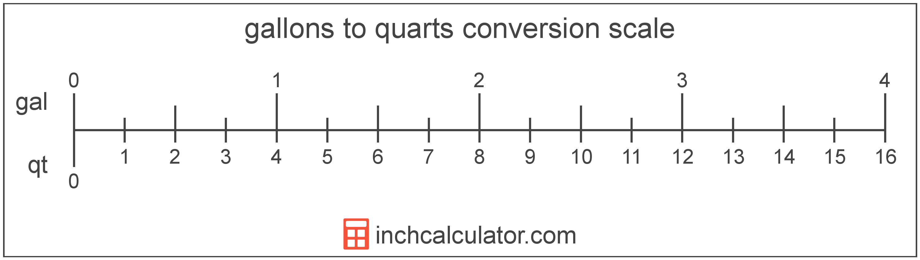 Quarts To Gallons Conversion Qt To Gal Inch Calculator