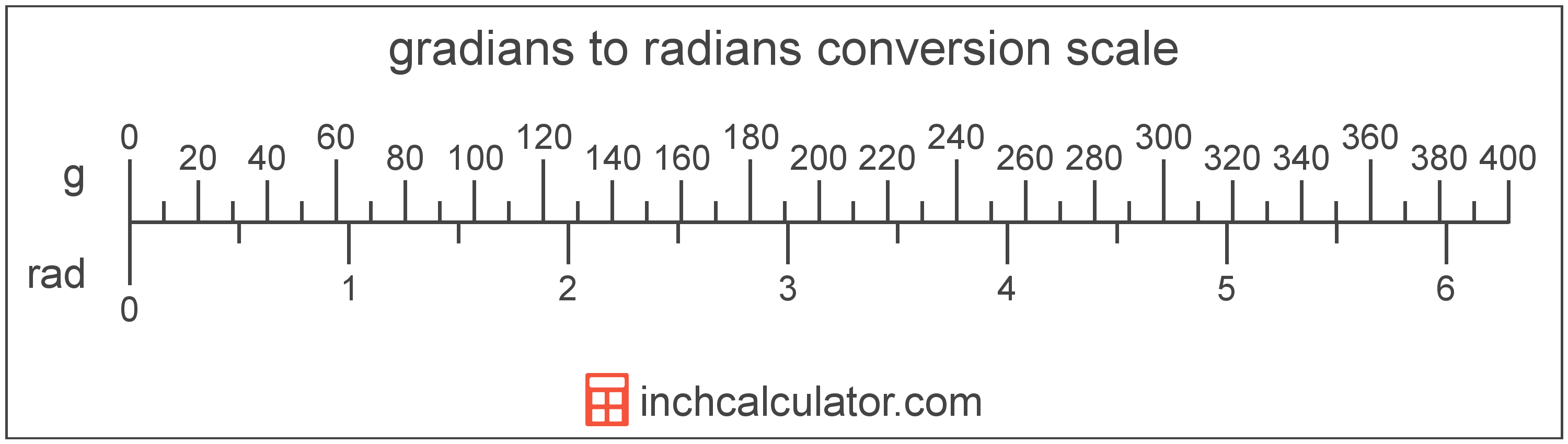 conversion scale showing radians and equivalent gradians angle values