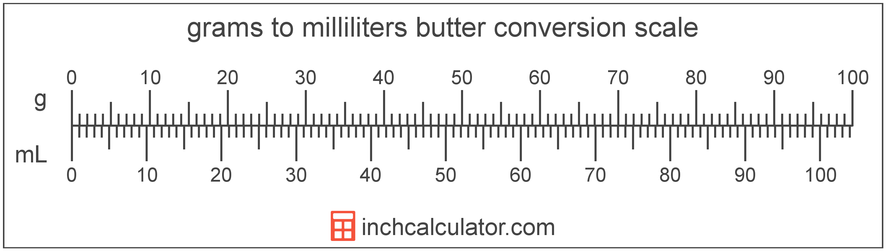 conversion scale showing grams and equivalent milliliters butter values