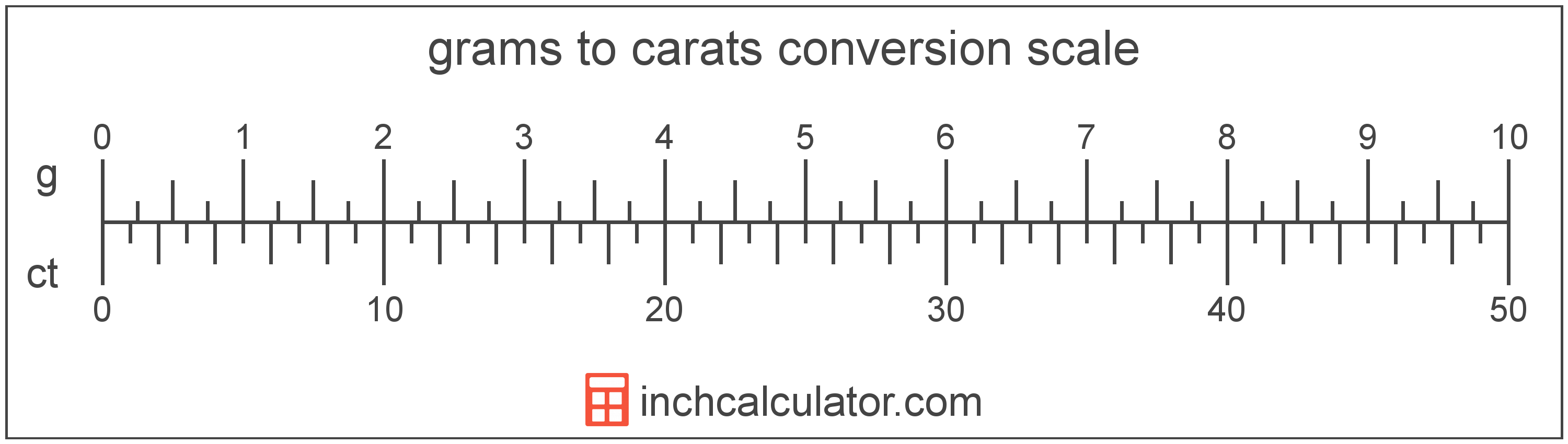 conversion scale showing carats and equivalent grams weight values