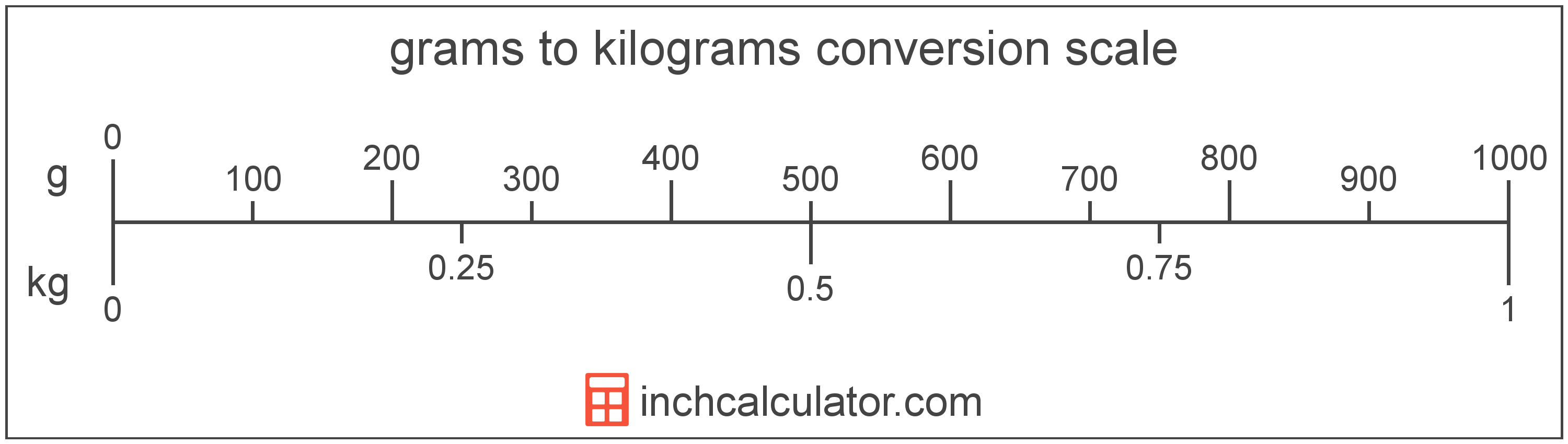 conversion scale showing grams and equivalent kilograms weight values