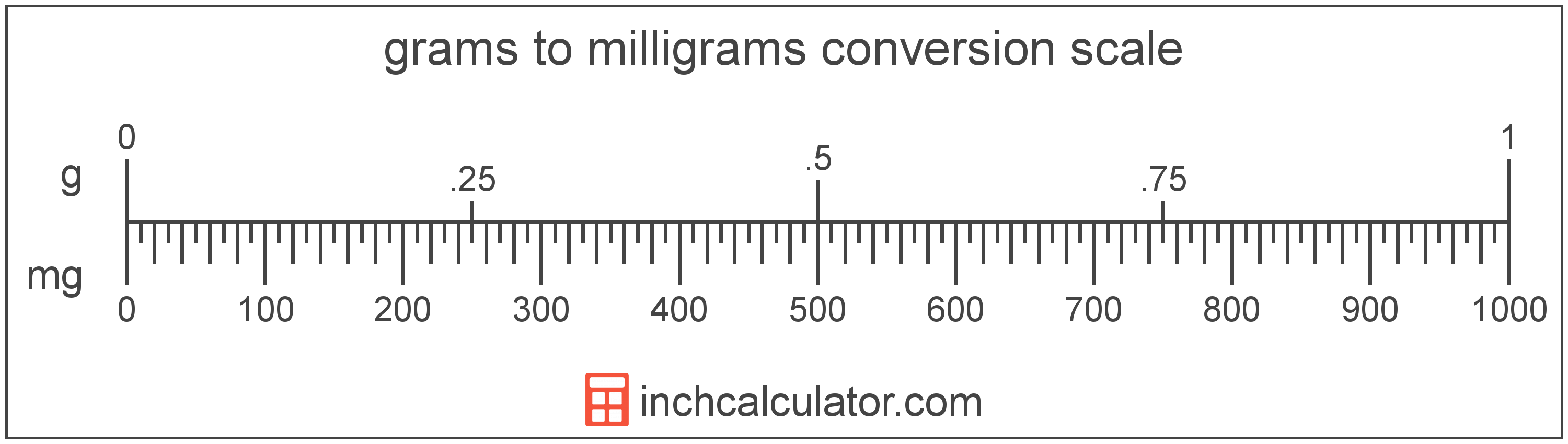conversion scale showing milligrams and equivalent grams weight values