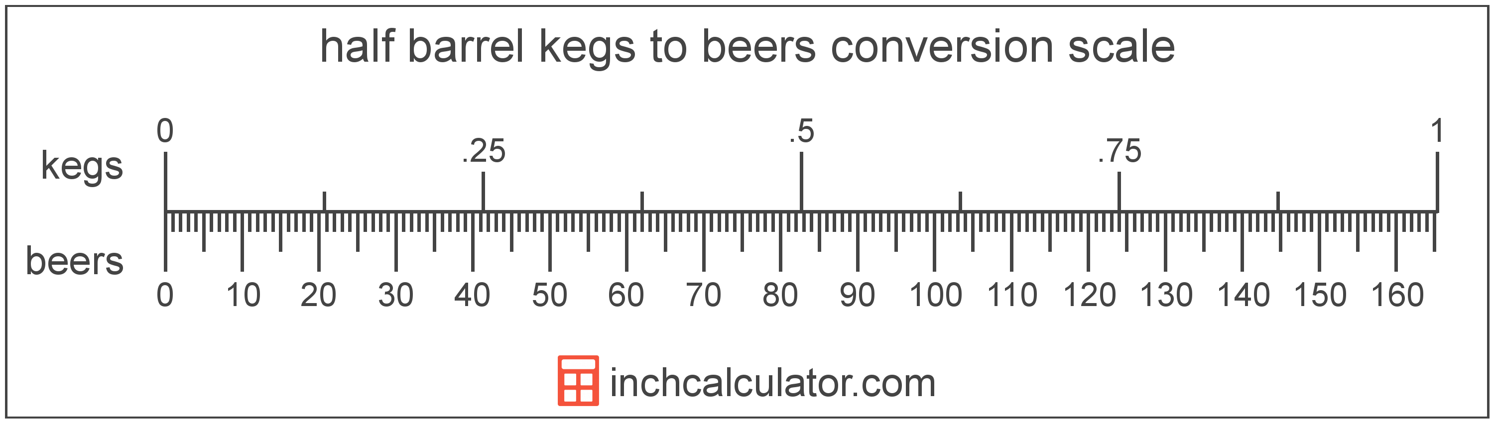 conversion scale showing beers and equivalent half barrel kegs beer volume values