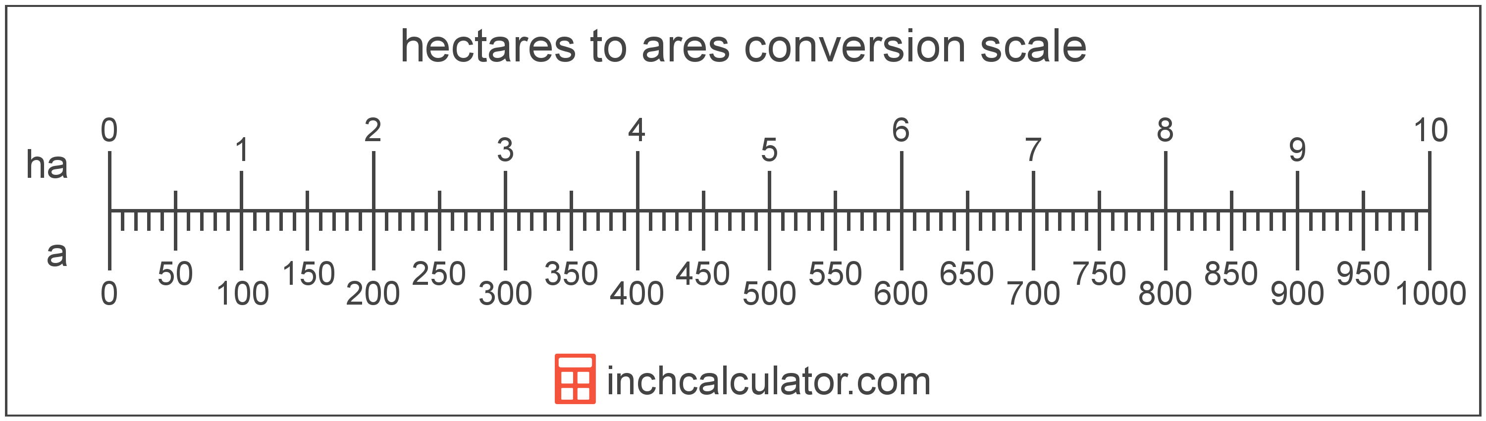 conversion scale showing ares and equivalent hectares area values
