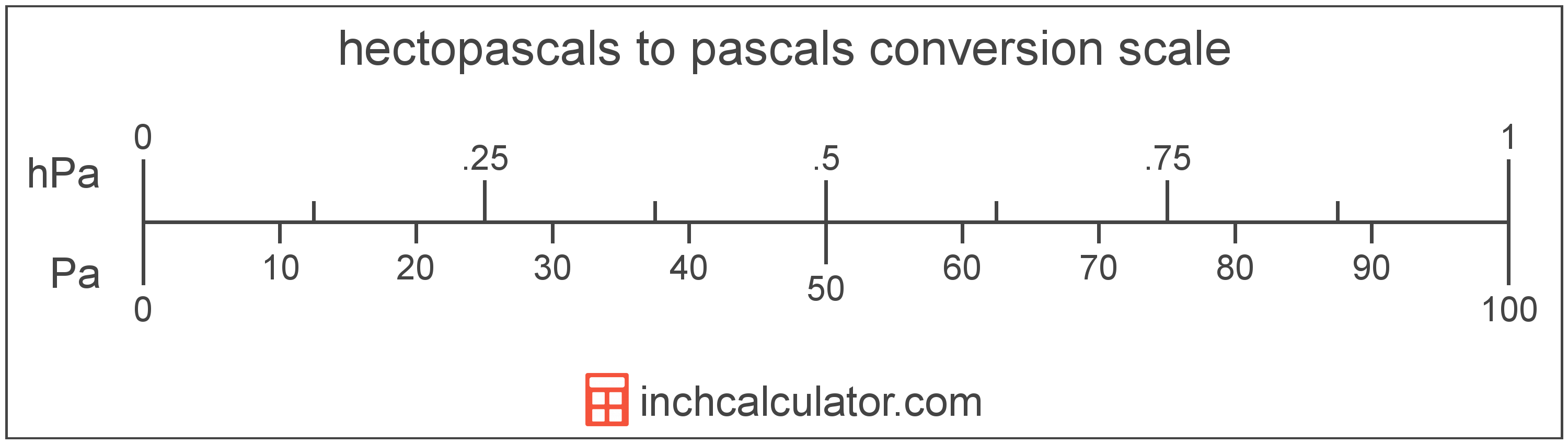 conversion scale showing pascals and equivalent hectopascals pressure values