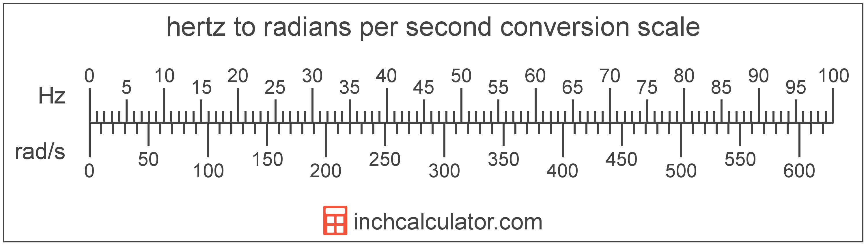 conversion scale showing hertz and equivalent radians per second frequency values