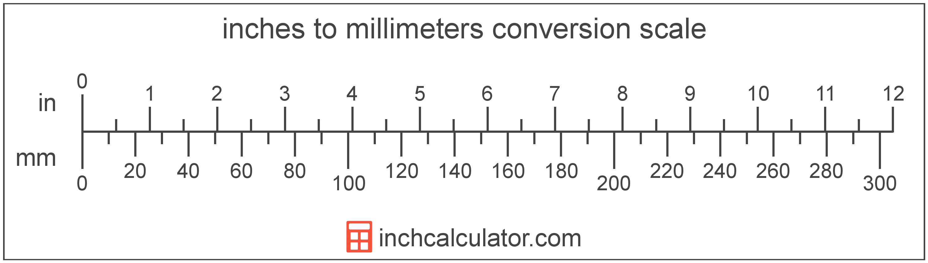 conversion scale showing inches and equivalent millimeters length values