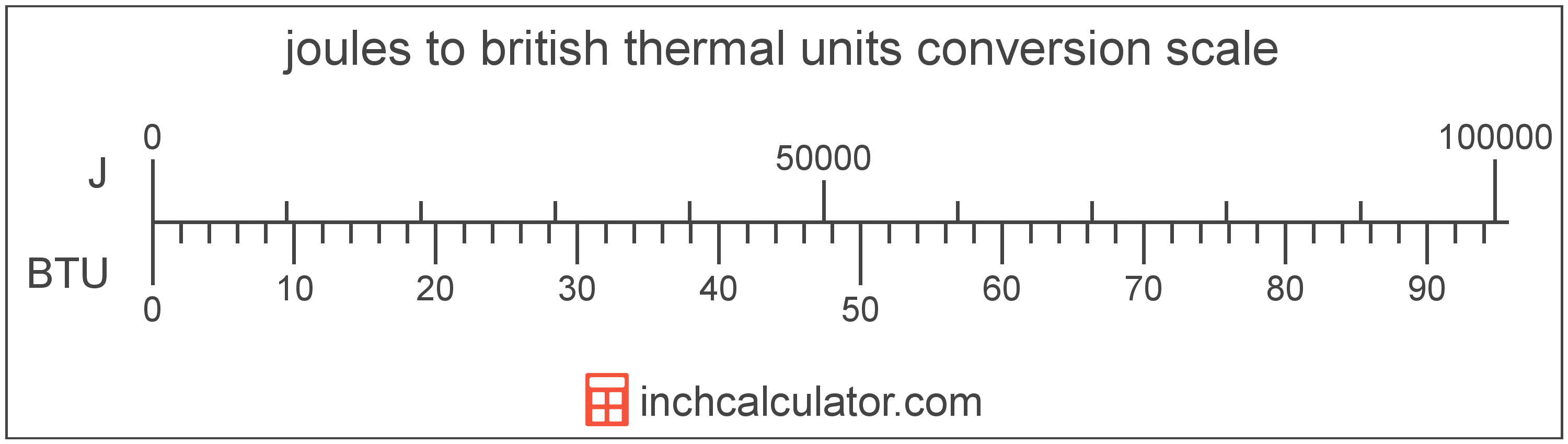 conversion scale showing joules and equivalent british thermal units energy values