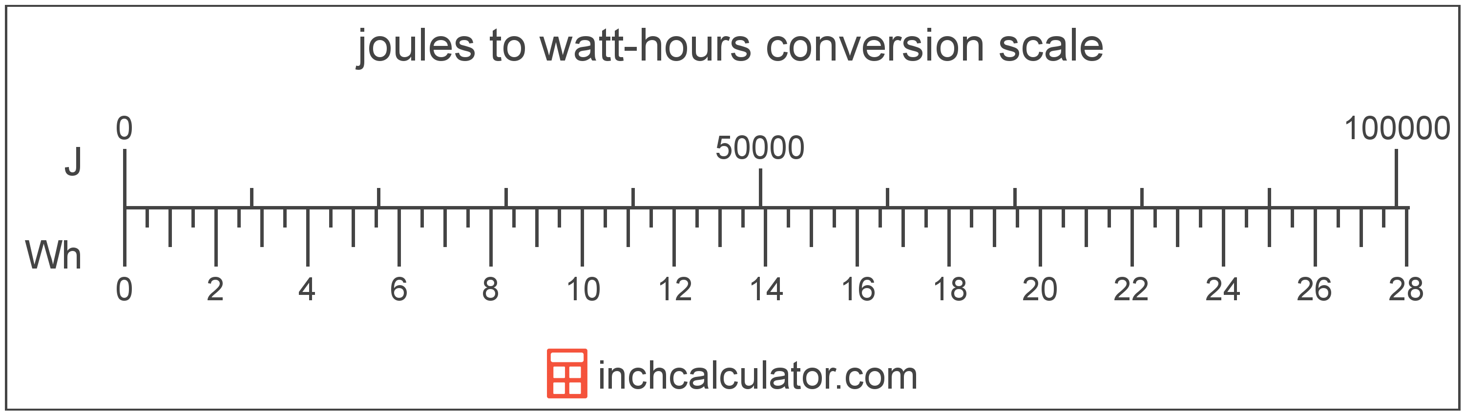 conversion scale showing watt-hours and equivalent joules energy values