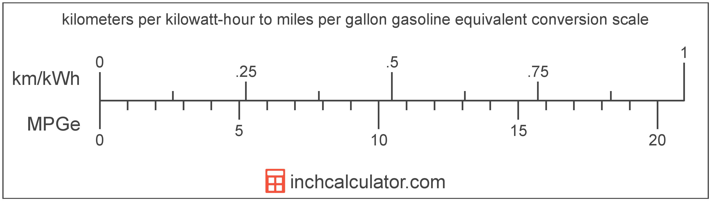 conversion scale showing kilometers per kilowatt-hour and equivalent miles per gallon gasoline equivalent electric car efficiency values
