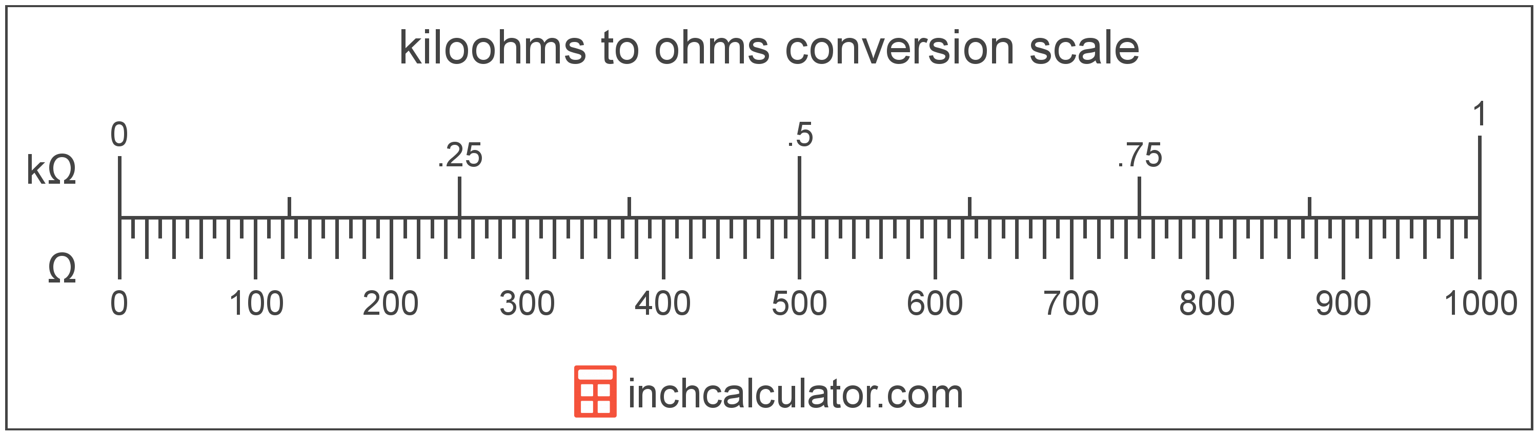 conversion scale showing ohms and equivalent kiloohms electrical resistance values