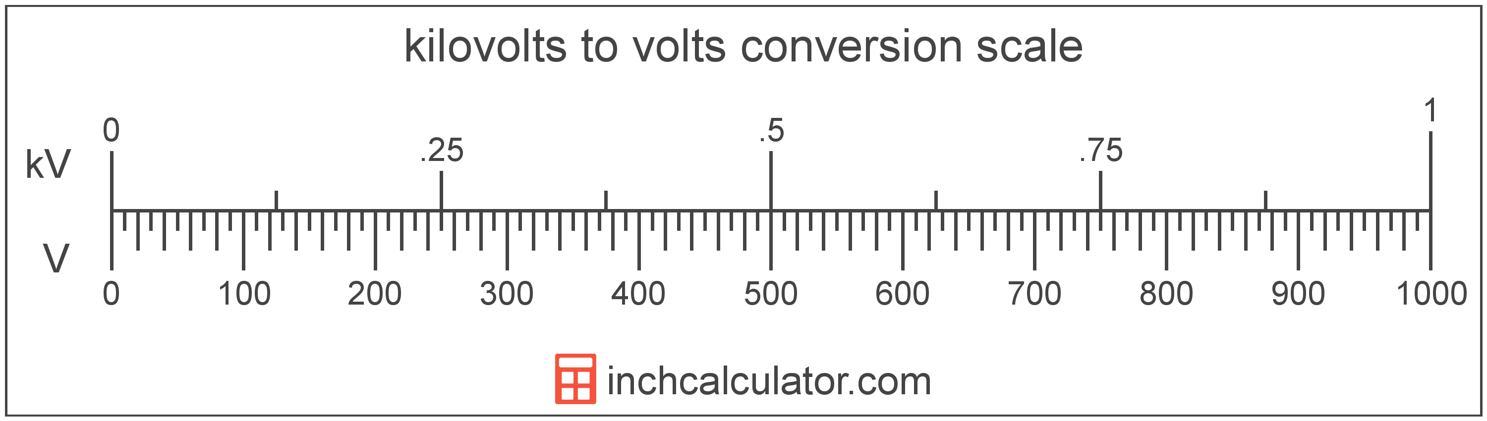 conversion scale showing volts and equivalent kilovolts voltage values