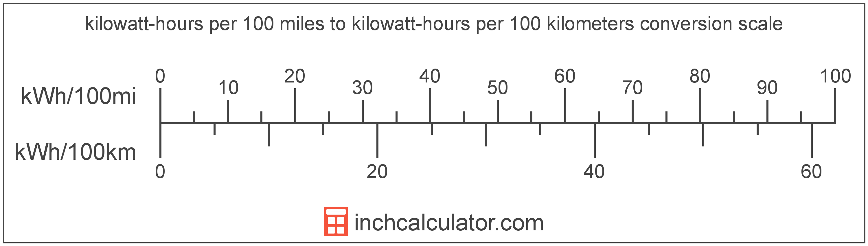 conversion scale showing kilowatt-hours per 100 miles and equivalent kilowatt-hours per 100 kilometers electric car efficiency values
