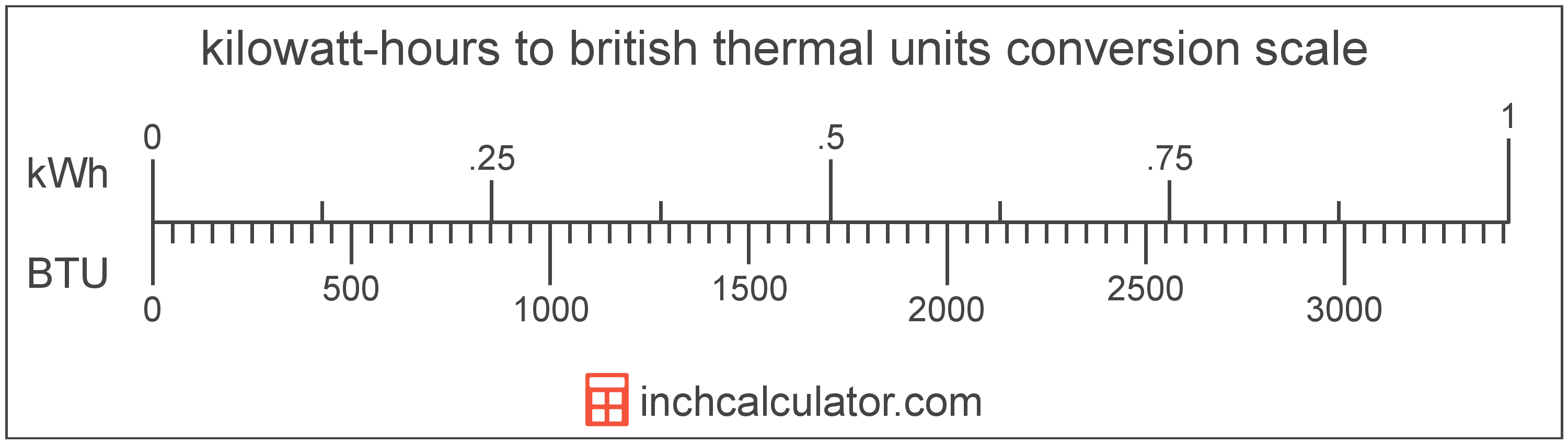 conversion scale showing british thermal units and equivalent kilowatt-hours energy values